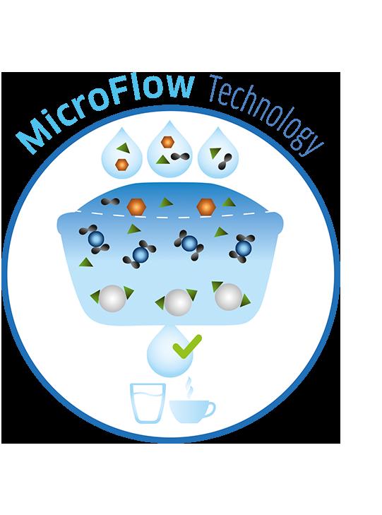 Microflow Technology